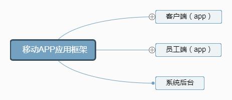 移动APP应用框架 (4).png